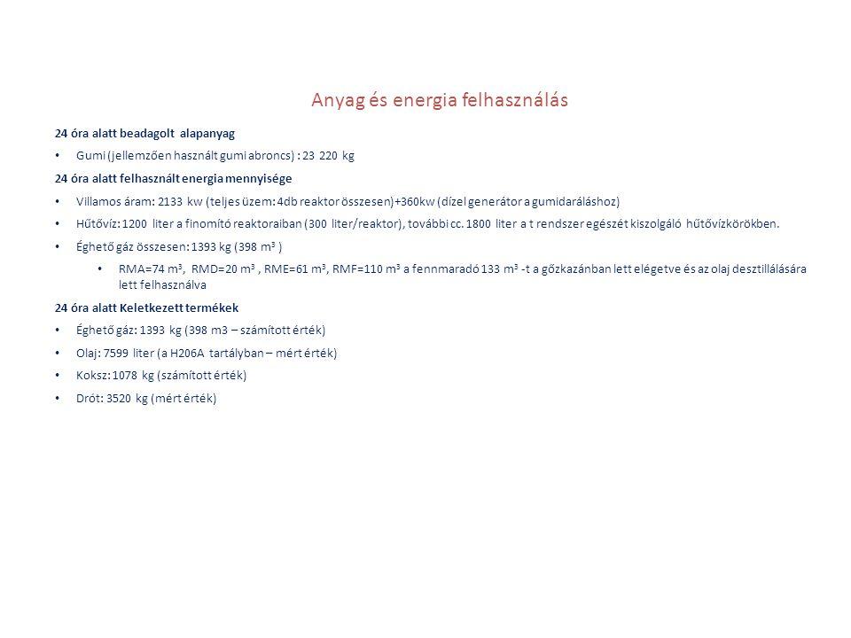 Anyag és energia felhasználás 24 óra alatt beadagolt alapanyag • Gumi (jellemzően használt gumi abroncs) : 23 220 kg 24 óra alatt felhasznált energia