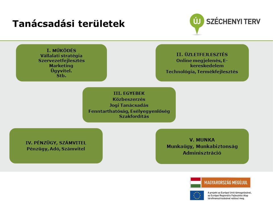 Tanácsadási területek I. MŰKÖDÉS Vállalati stratégia Szervezetfejlesztés Marketing Ügyvitel.
