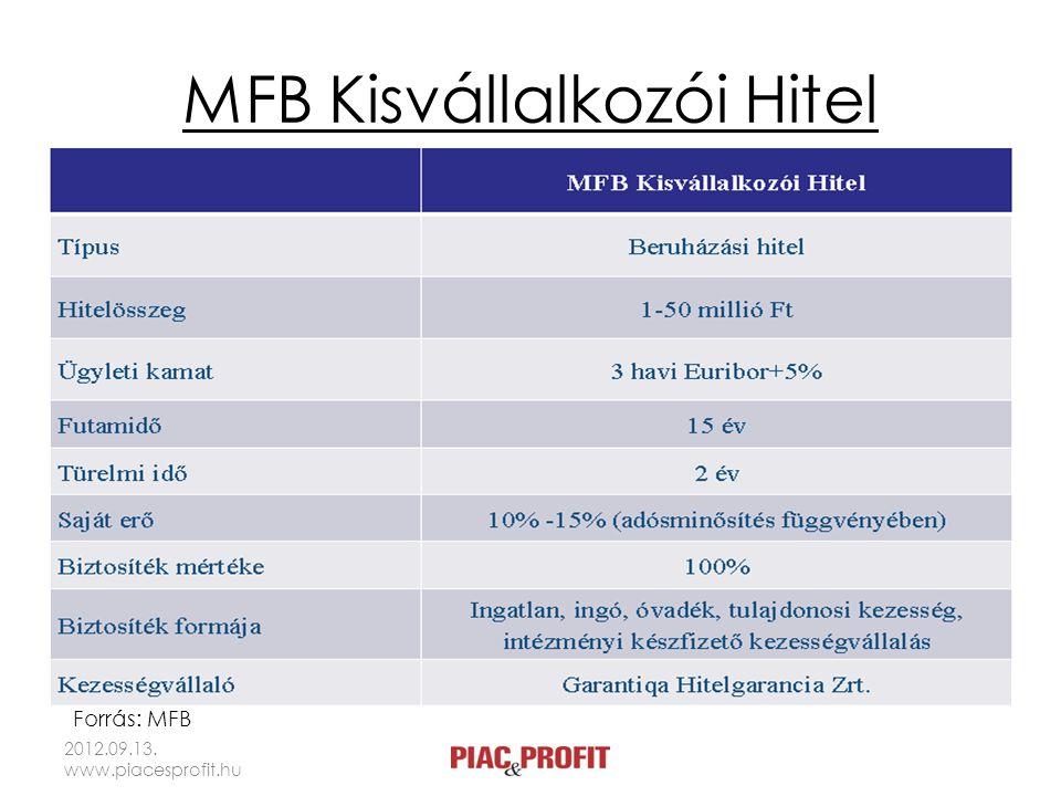 MFB Kisvállalkozói Hitel 2012.09.13. www.piacesprofit.hu Forrás: MFB
