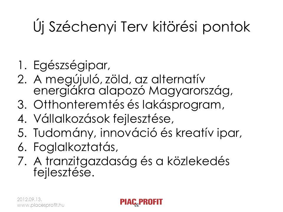 Új Széchenyi Terv kitörési pontok 1.Egészségipar, 2.A megújuló, zöld, az alternatív energiákra alapozó Magyarország, 3.Otthonteremtés és lakásprogram,