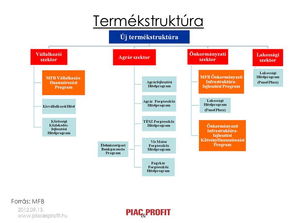 MFB Vállalkozásfinanszírozási Program • Keretösszeg: 450 milliárd forint • 50 millió forint felett a hitelt az MFB közvetlenül folyósítja • Kisebb összeget a partnerbankoknál lehet igényelni 2012.09.13.