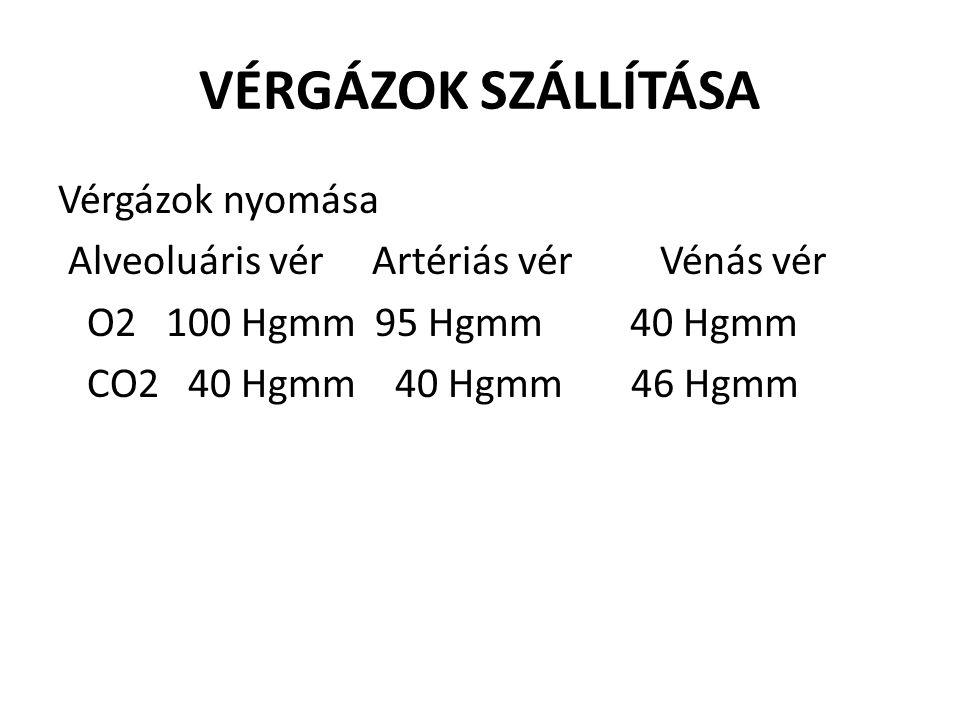 VÉRGÁZOK SZÁLLÍTÁSA Vérgázok nyomása Alveoluáris vér Artériás vér Vénás vér O2 100 Hgmm 95 Hgmm 40 Hgmm CO2 40 Hgmm 40 Hgmm 46 Hgmm