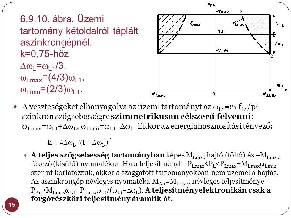 6.9.10. ábra. Üzemi tartomány kétoldalról táplált aszinkrongépnél. k=0,75-höz  L =  L1 /3,  Lmax =(4/3)  L1,  Lmin =(2/3)  L1. 15  A veszteség
