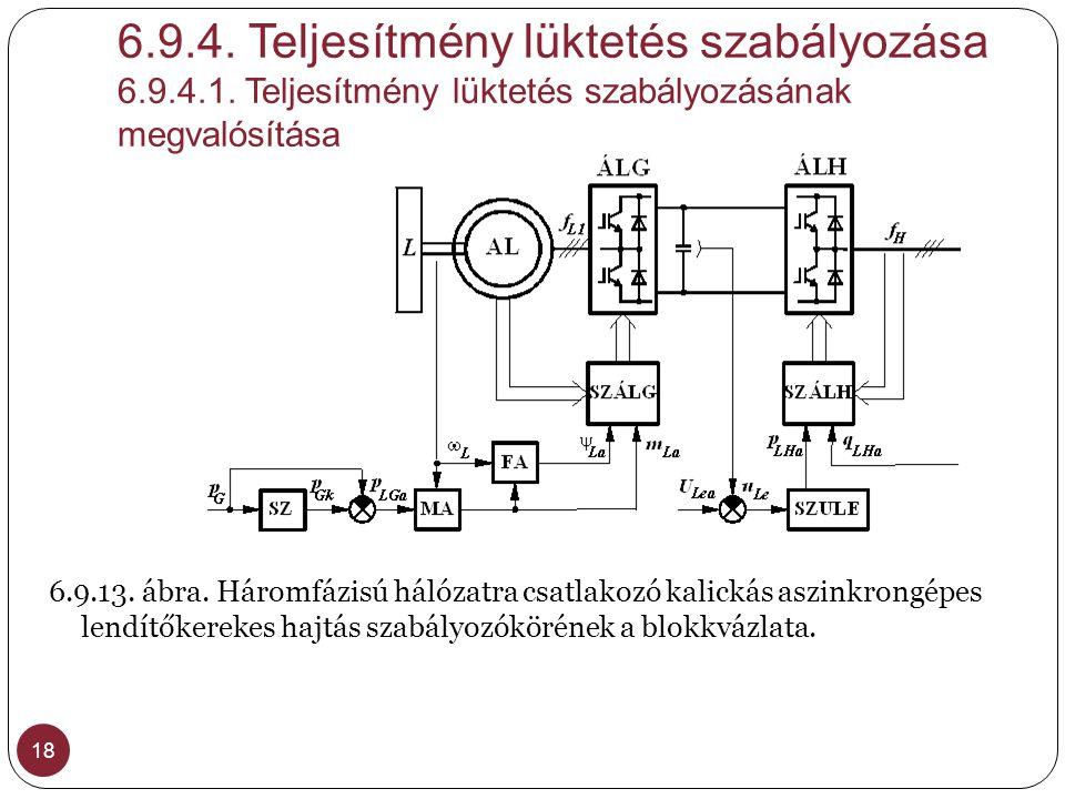 6.9.4. Teljesítmény lüktetés szabályozása 6.9.4.1. Teljesítmény lüktetés szabályozásának megvalósítása 18 6.9.13. ábra. Háromfázisú hálózatra csatlako
