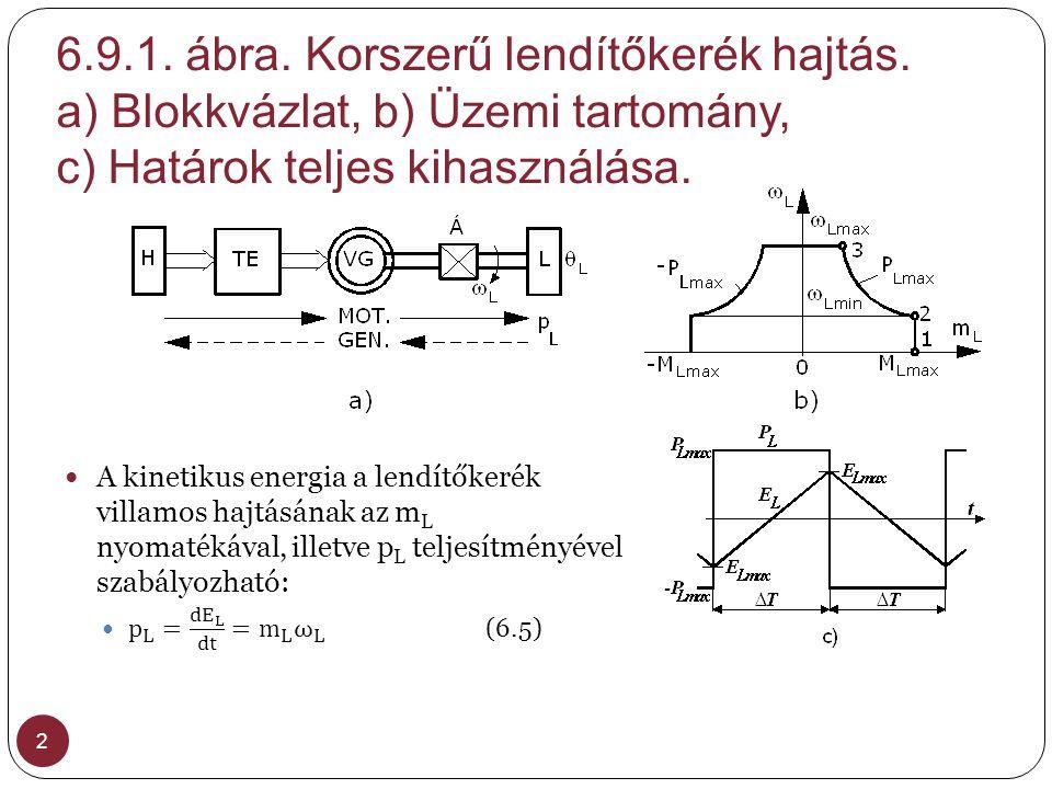 6.9.1. ábra. Korszerű lendítőkerék hajtás. a) Blokkvázlat, b) Üzemi tartomány, c) Határok teljes kihasználása. 2