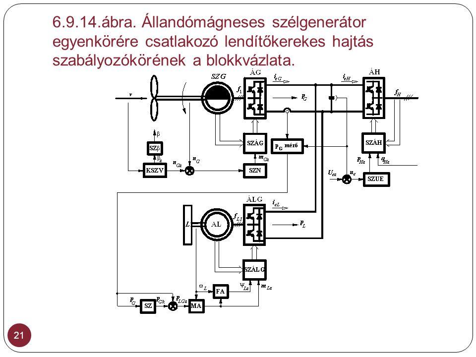6.9.14.ábra. Állandómágneses szélgenerátor egyenkörére csatlakozó lendítőkerekes hajtás szabályozókörének a blokkvázlata. 21