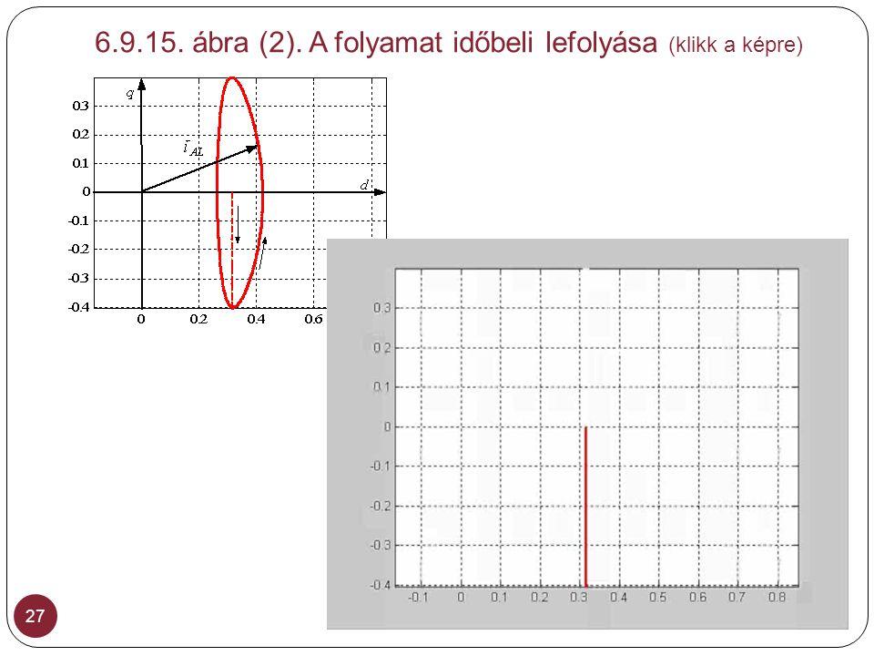 6.9.15. ábra (2). A folyamat időbeli lefolyása (klikk a képre) 27