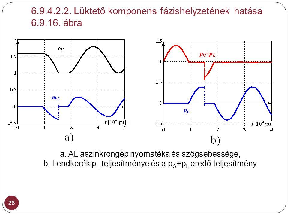 6.9.4.2.2. Lüktető komponens fázishelyzetének hatása 6.9.16. ábra 28 a. AL aszinkrongép nyomatéka és szögsebessége, b. Lendkerék p L teljesítménye és