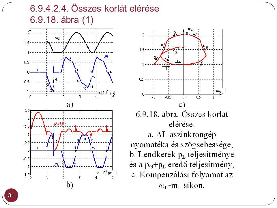 6.9.4.2.4. Összes korlát elérése 6.9.18. ábra (1) 31