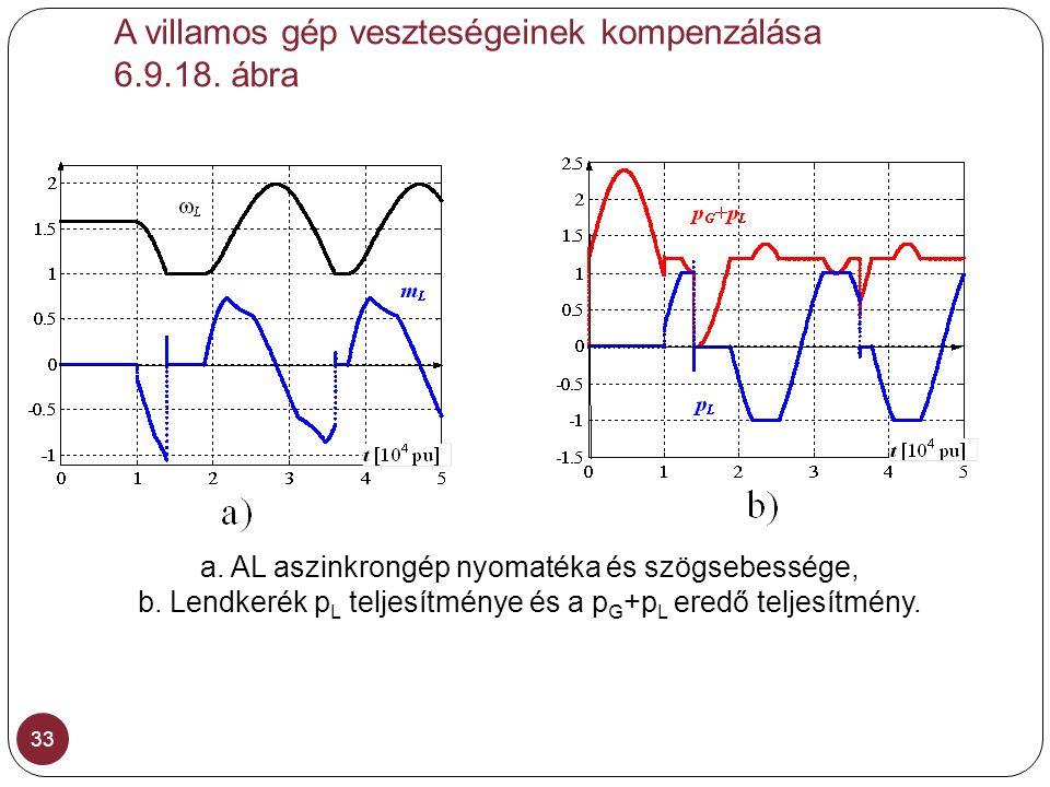 A villamos gép veszteségeinek kompenzálása 6.9.18. ábra 33 a. AL aszinkrongép nyomatéka és szögsebessége, b. Lendkerék p L teljesítménye és a p G +p L