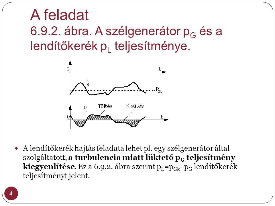 A feladat 6.9.2.ábra. A szélgenerátor p G és a lendítőkerék p L teljesítménye.