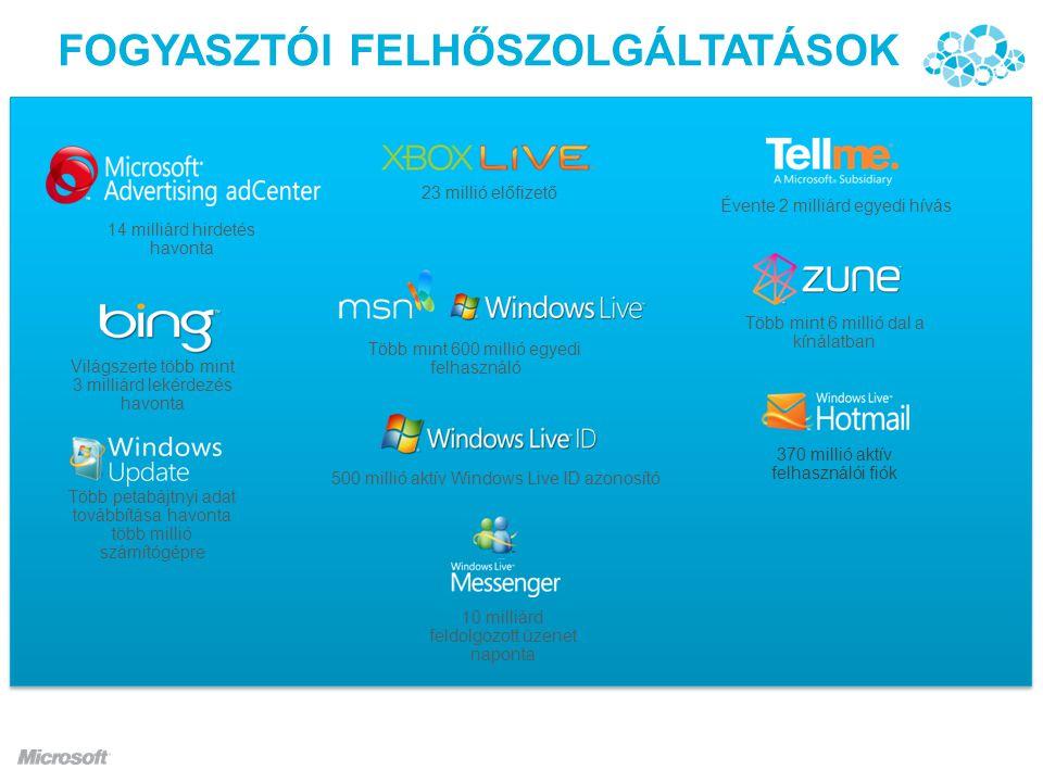 FOGYASZTÓI FELHŐSZOLGÁLTATÁSOK Több mint 600 millió egyedi felhasználó Több mint 6 millió dal a kínálatban 23 millió előfizető 14 milliárd hirdetés havonta 10 milliárd feldolgozott üzenet naponta 500 millió aktív Windows Live ID azonosító Világszerte több mint 3 milliárd lekérdezés havonta 370 millió aktív felhasználói fiók Évente 2 milliárd egyedi hívás Több petabájtnyi adat továbbítása havonta több millió számítógépre
