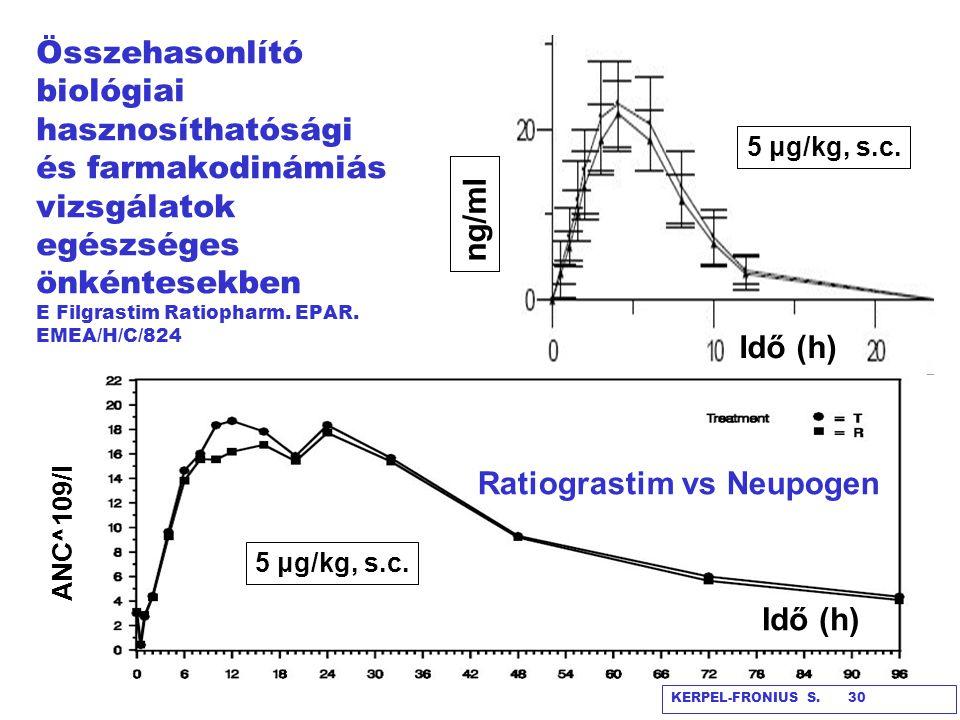 Pegfilgrastim (Neulasta®) hatása a granulocita számra EMA: EPAR 2004 KERPEL-FRONIUS S: ordner/file 31 Pegfilgrastim: Granulocita kolónia stimuláló faktor hoz (r-met-HuG-CSF, filgrastim) kovalens kötéssel kapcsolt singuláris 20 kDa PEG.