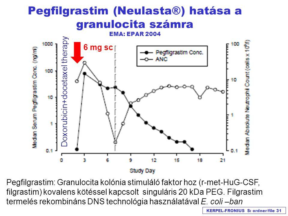 Pegfilgrastim farmakokinetikai tulajdonságai EMA: EPAR 2004  A klirensz nem lineáris a dózissal.