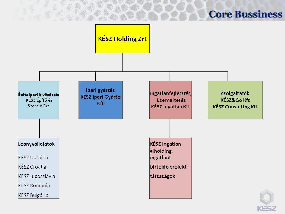 Core Bussiness KÉSZ Holding Zrt Építőipari kivitelezés KÉSZ Építő és Szerelő Zrt Ipari gyártás KÉSZ Ipari Gyártó Kft ingatlanfejlesztés, üzemeltetés KÉSZ Ingatlan Kft szolgáltatók KÉSZ&Go Kft KÉSZ Consulting Kft LeányvállalatokKÉSZ Ingatlan KÉSZ Ukrajna alholding, ingatlant KÉSZ Croatiabirtokló projekt- KÉSZ Jugoszláviatársaságok KÉSZ Románia KÉSZ Bulgária