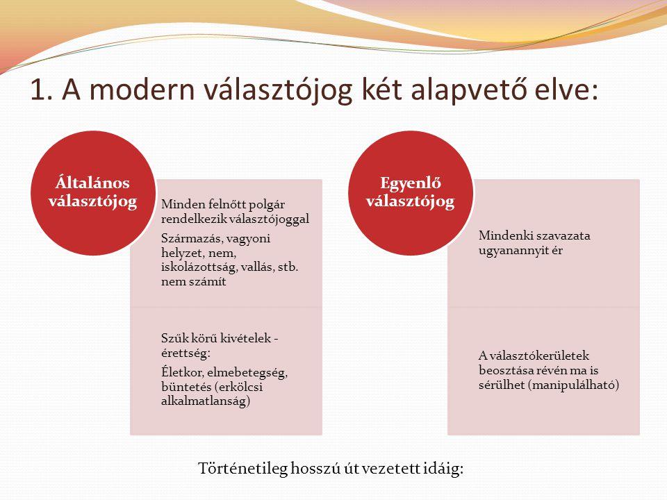 1. A modern választójog két alapvető elve: Minden felnőtt polgár rendelkezik választójoggal Származás, vagyoni helyzet, nem, iskolázottság, vallás, st