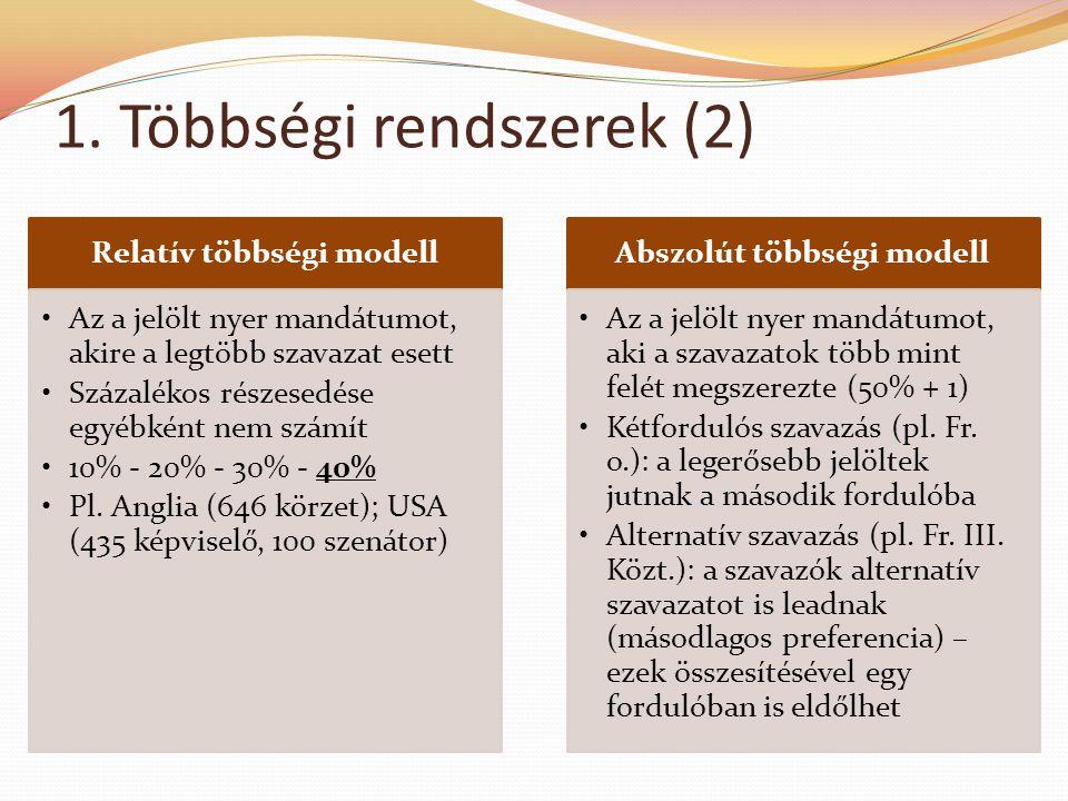 1. Többségi rendszerek (2) Relatív többségi modell •Az a jelölt nyer mandátumot, akire a legtöbb szavazat esett •Százalékos részesedése egyébként nem