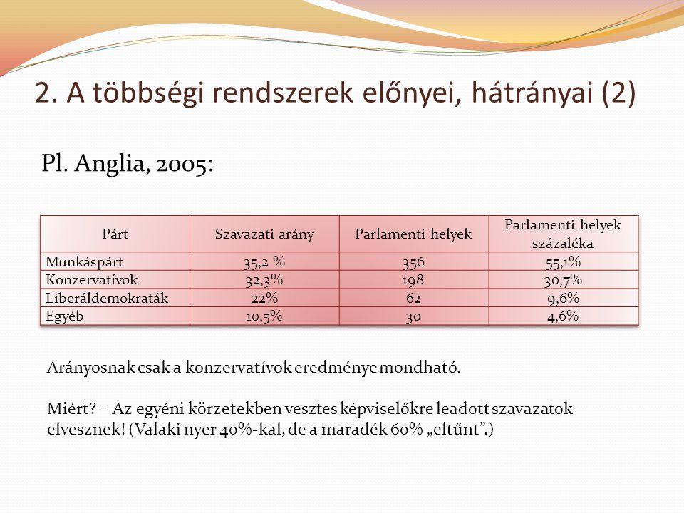 2. A többségi rendszerek előnyei, hátrányai (2) Pl. Anglia, 2005: Arányosnak csak a konzervatívok eredménye mondható. Miért? – Az egyéni körzetekben v