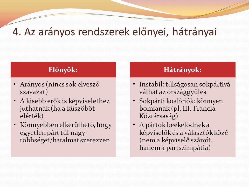 4. Az arányos rendszerek előnyei, hátrányai Előnyök: •Arányos (nincs sok elvesző szavazat) •A kisebb erők is képviselethez juthatnak (ha a küszöböt el