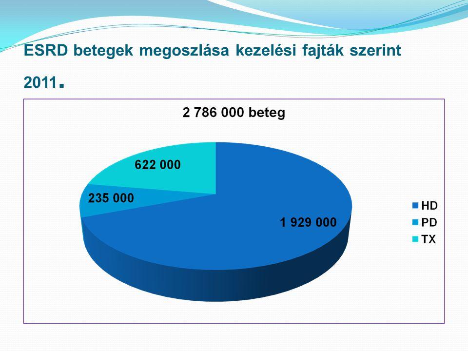 ESRD betegek megoszlása kezelési fajták szerint 2011.