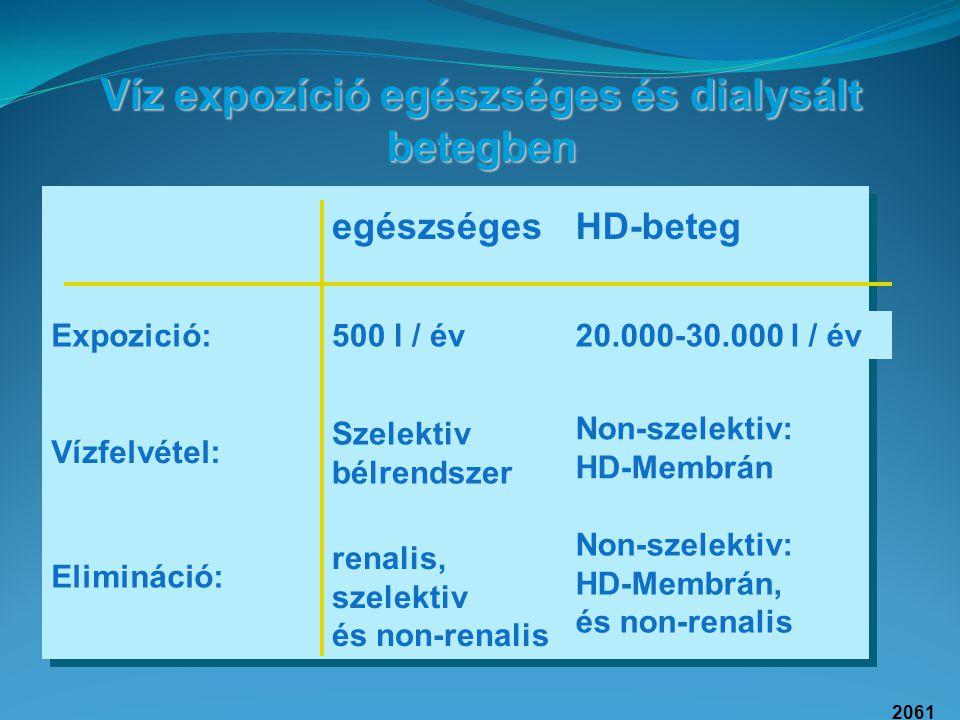 2061 Víz expozíció egészséges és dialysált betegben egészségesHD-beteg Expozició: Vízfelvétel: Elimináció: 500 l / év20.000-30.000 l / év Szelektiv bé