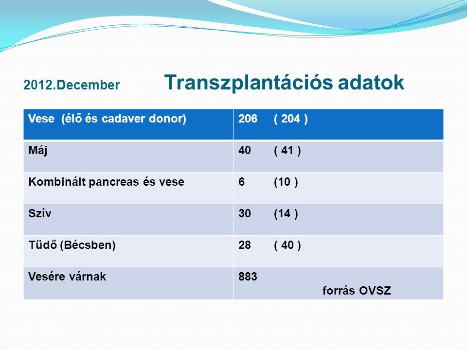 2012.December Transzplantációs adatok Vese (élő és cadaver donor)206 ( 204 ) Máj40 ( 41 ) Kombinált pancreas és vese6 (10 ) Szív30 (14 ) Tüdő (Bécsben