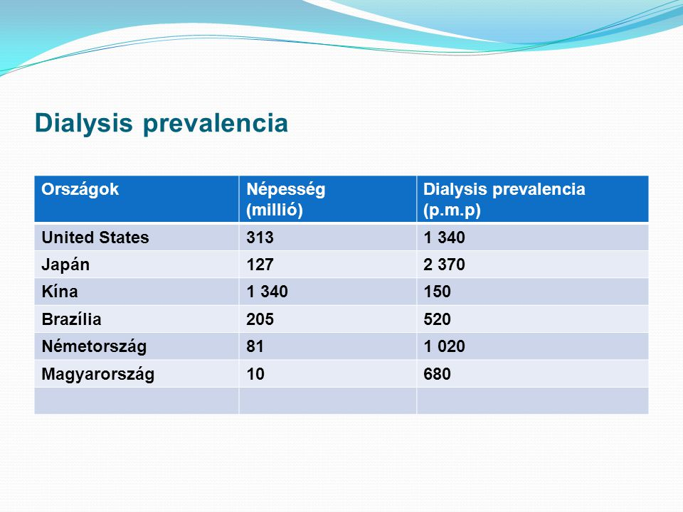 Dialysis prevalencia OrszágokNépesség (millió) Dialysis prevalencia (p.m.p) United States3131 340 Japán1272 370 Kína1 340150 Brazília205520 Németorszá