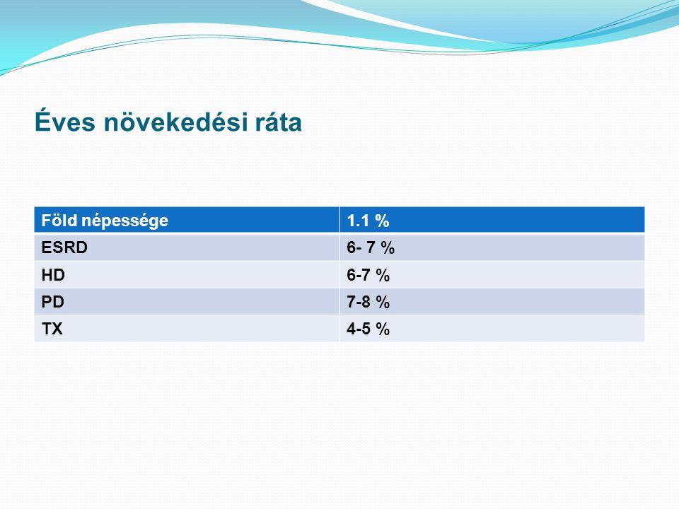 Éves növekedési ráta Föld népessége1.1 % ESRD6- 7 % HD6-7 % PD7-8 % TX4-5 %