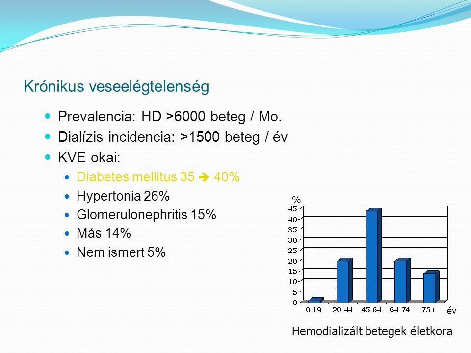 Krónikus veseelégtelenség  Prevalencia: HD >6000 beteg / Mo.  Dialízis incidencia: >1500 beteg / év  KVE okai:  Diabetes mellitus 35  40%  Hyper