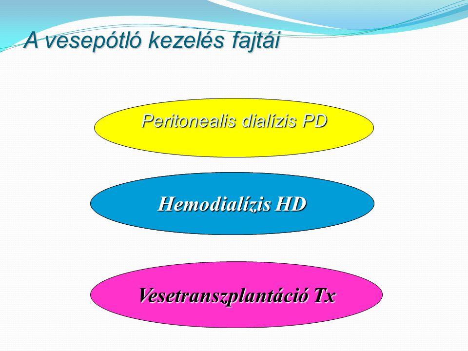 2012.December Transzplantációs adatok Vese (élő és cadaver donor)206 ( 204 ) Máj40 ( 41 ) Kombinált pancreas és vese6 (10 ) Szív30 (14 ) Tüdő (Bécsben)28 ( 40 ) Vesére várnak883 forrás OVSZ