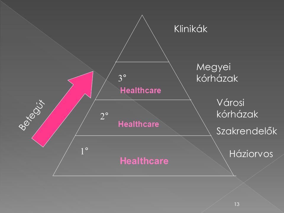 13 3° 2° 1° Klinikák Betegút Healthcare Megyei kórházak Városi kórházak Szakrendelők Háziorvos