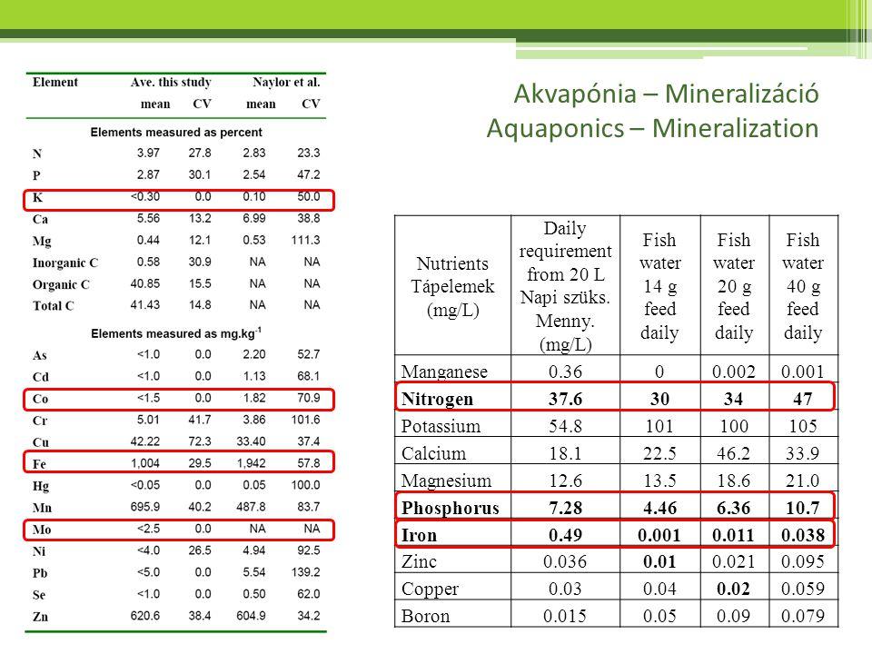 Akvapónia – Mineralizáció Aquaponics – Mineralization Nutrients Tápelemek (mg/L) Daily requirement from 20 L Napi szüks. Menny. (mg/L) Fish water 14 g