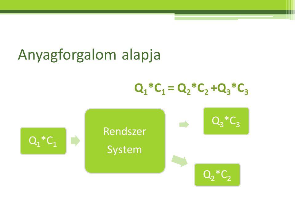 Anyagforgalom alapja Q1*C1 Rendszer System Q2*C2 Q3*C3 Q 1 *C 1 = Q 2 *C 2 +Q 3 *C 3