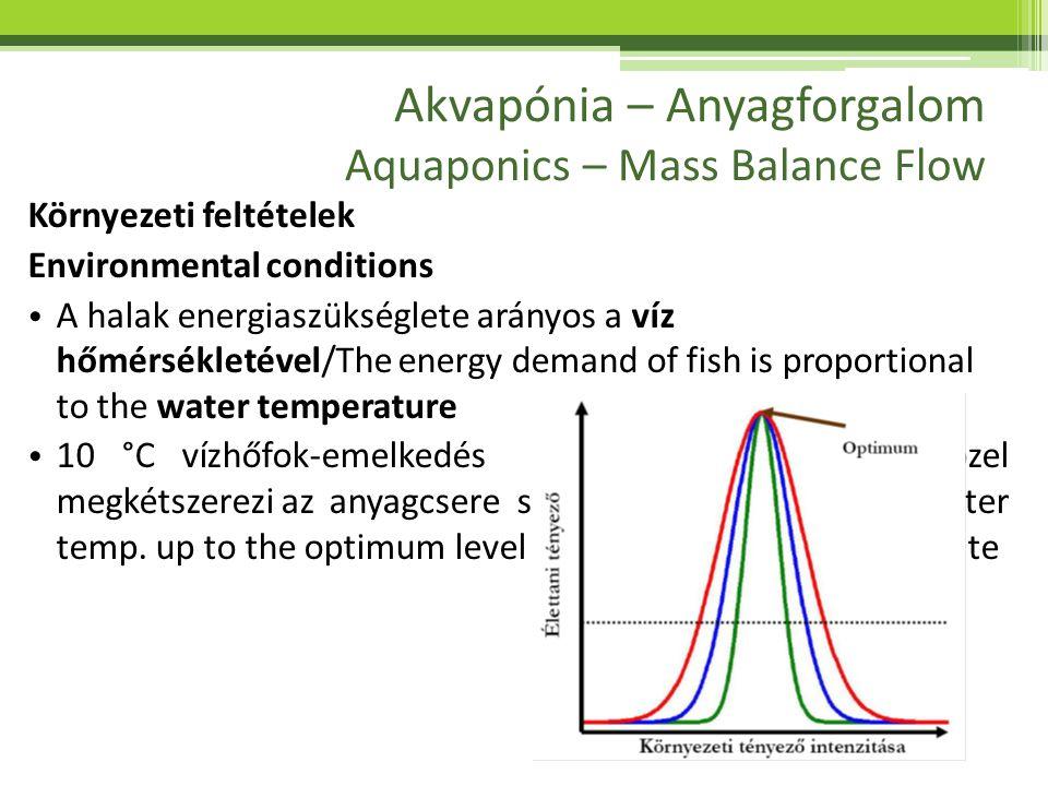 Akvapónia – Anyagforgalom Aquaponics – Mass Balance Flow Az anyagforgalmi folyamatokat befolyásoló takarmányozási tényezők Feeding related Factors influencing Mass Balance Flow • Halfaj/Fish species • Hőmérséklet/Temperature • Növekedési intervallum/Growth phase (SGR) • Takarmányozási szint/Feeding rate • Haltáp hasznosulási együtthatók/Feed Conversion Ratio (FCR) • Haltáp összetétele és emészthetősége/Feed composition and digestibility • A hal szervezetének összetétele/Fish body composition • Haltáp fogyasztás, és az el nem fogyasztott takarmány mértéke/Rate of consumption, ratio of uneaten feed • Emésztés mértéke, és az ürülék általi veszteség aránya/Metabolization rate, Loss on acount of feaces • Hasznosítás, valamint az életfolyamatok fedezésére használt energia/ • Lélegzés, ( O 2; CO 2 ) gáznemű anyagok forgalma által felhasznált energia