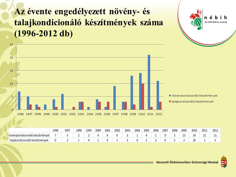 Az évente engedélyezett növény- és talajkondicionáló készítmények száma (1996-2012 db)