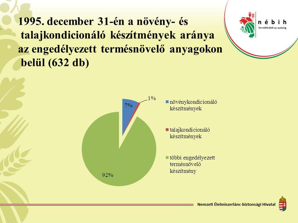 1995. december 31-én a növény- és talajkondicionáló készítmények aránya az engedélyezett termésnövelő anyagokon belül (632 db)
