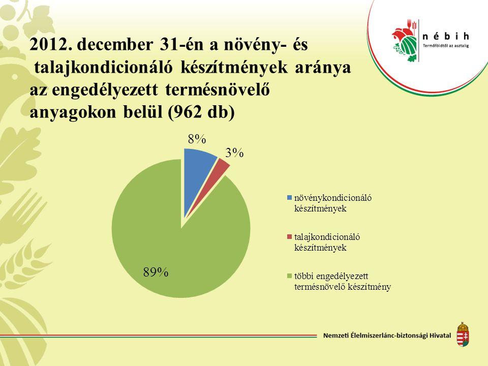 2012. december 31-én a növény- és talajkondicionáló készítmények aránya az engedélyezett termésnövelő anyagokon belül (962 db)