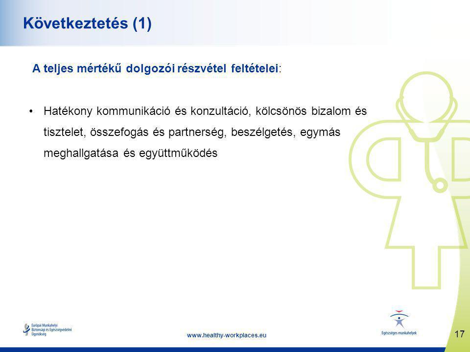 17 www.healthy-workplaces.eu Következtetés (1) A teljes mértékű dolgozói részvétel feltételei: •Hatékony kommunikáció és konzultáció, kölcsönös bizalom és tisztelet, összefogás és partnerség, beszélgetés, egymás meghallgatása és együttműködés