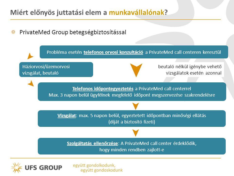 Miért előnyös juttatási elem a munkavállalónak? PrivateMed Group betegségbiztosítással Probléma esetén telefonos orvosi konzultáció a PrivateMed call
