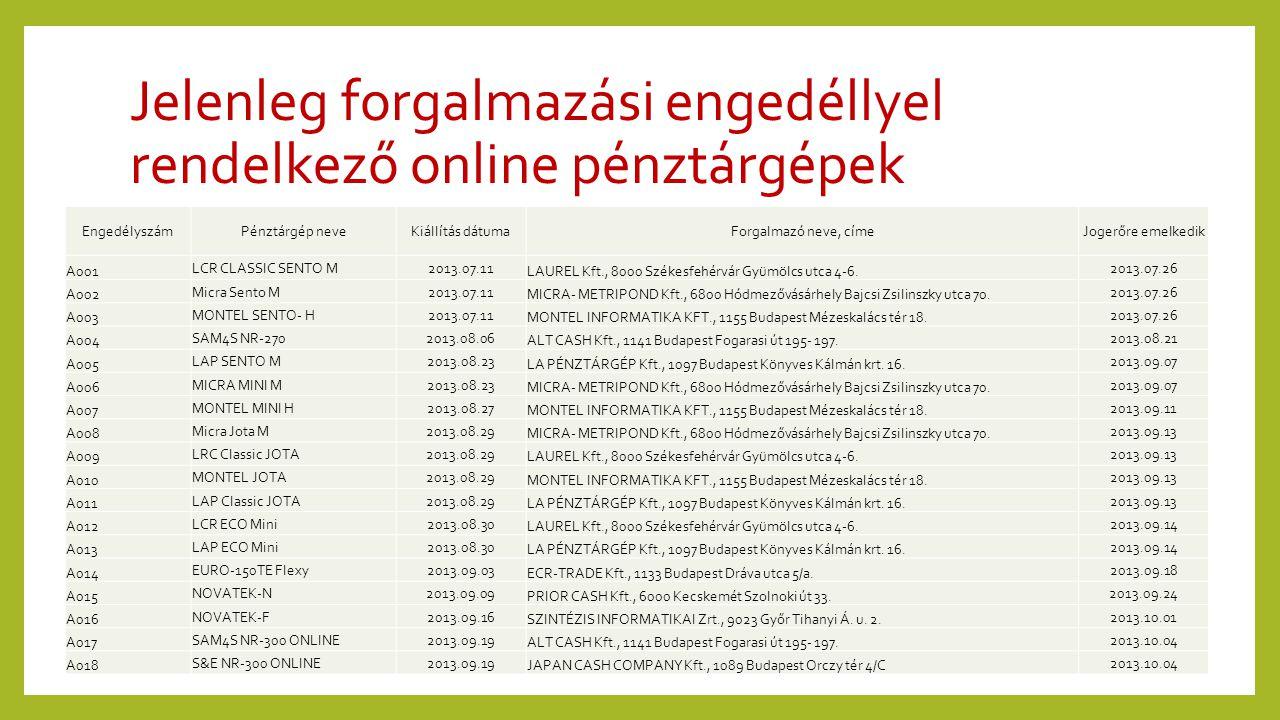 Jelenleg forgalmazási engedéllyel rendelkező online pénztárgépek EngedélyszámPénztárgép neveKiállítás dátumaForgalmazó neve, címeJogerőre emelkedik A0