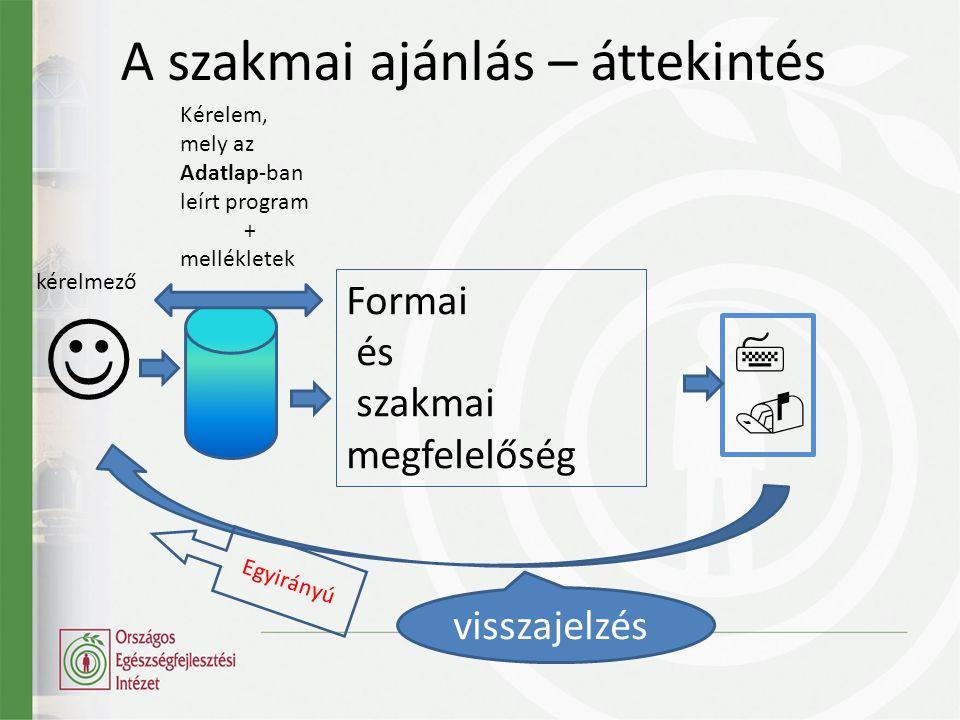 A szakmai ajánlás – áttekintés   kérelmező Kérelem, mely az Adatlap-ban leírt program + mellékletek Formai és szakmai megfelelőség visszajelzés Egyirányú