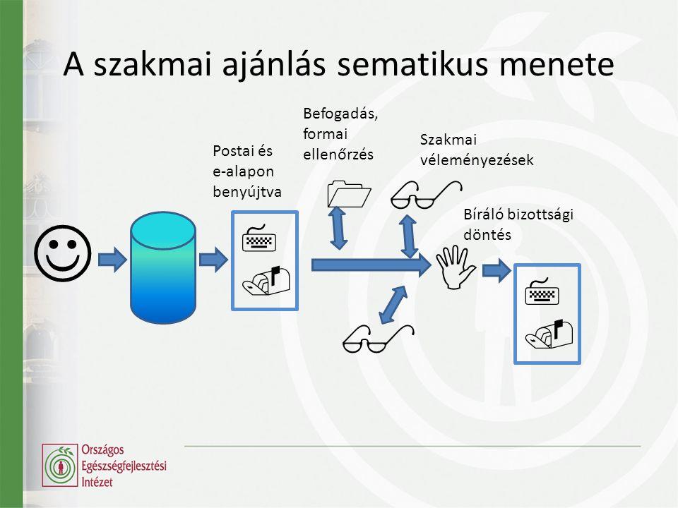 A szakmai ajánlás sematikus menete        Befogadás, formai ellenőrzés Szakmai véleményezések Bíráló bizottsági döntés Postai és e-alapon benyújtva