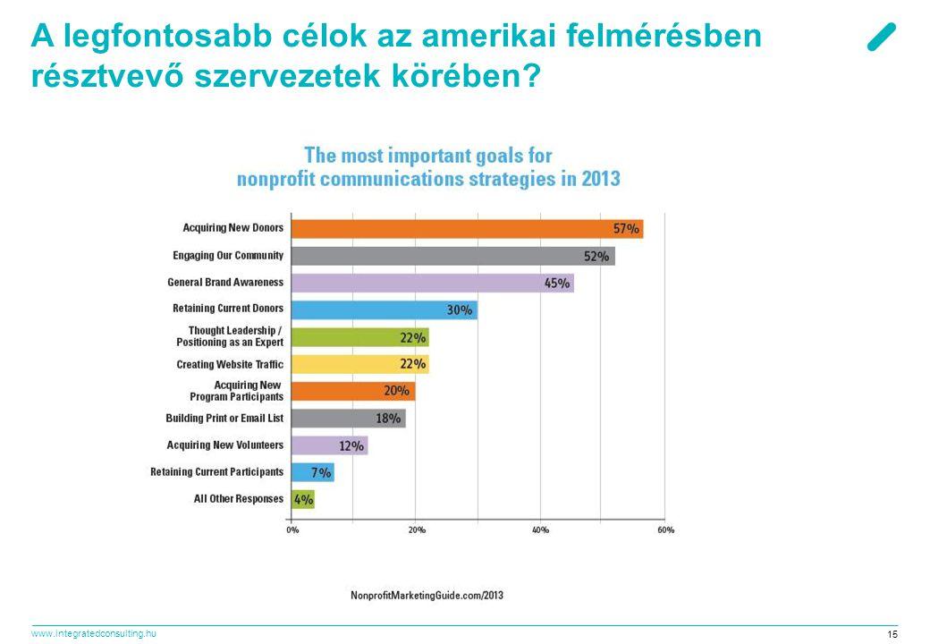 www.integratedconsulting.hu 15 A legfontosabb célok az amerikai felmérésben résztvevő szervezetek körében?