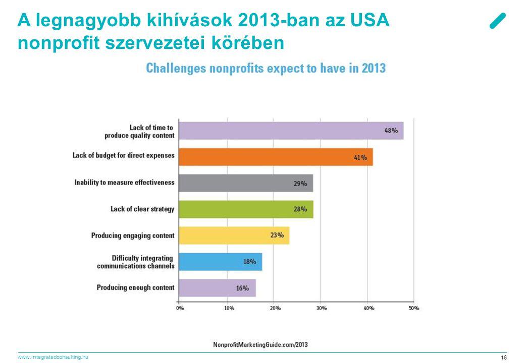 www.integratedconsulting.hu 16 A legnagyobb kihívások 2013-ban az USA nonprofit szervezetei körében