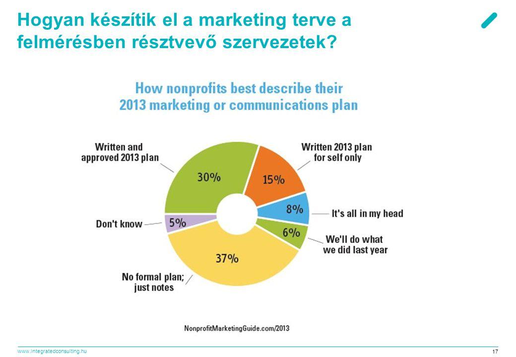 www.integratedconsulting.hu 17 Hogyan készítik el a marketing terve a felmérésben résztvevő szervezetek?