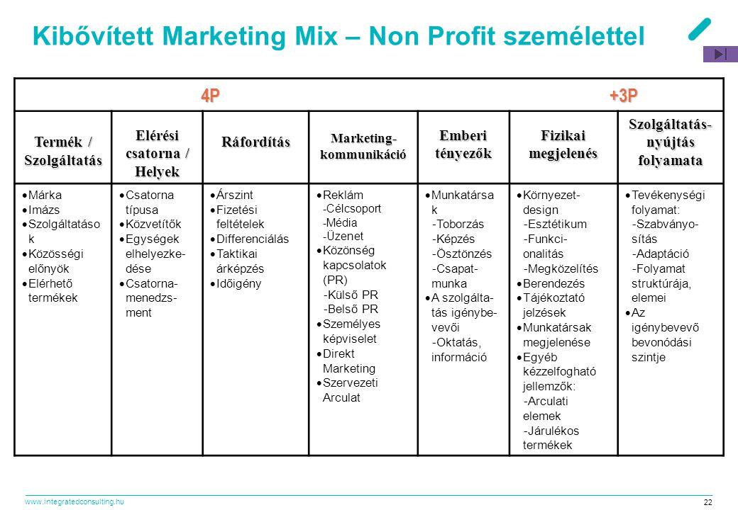www.integratedconsulting.hu 22 Kibővített Marketing Mix – Non Profit személettel 4P +3P 4P +3P Termék / Szolgáltatás Elérési csatorna / Helyek Ráfordí