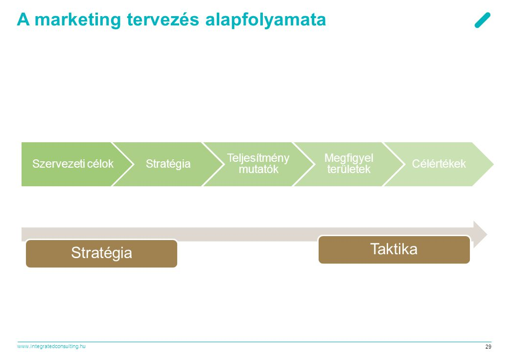 www.integratedconsulting.hu 29 A marketing tervezés alapfolyamata Szervezeti célokStratégia Teljesítmény mutatók Megfigyel területek Célértékek Straté