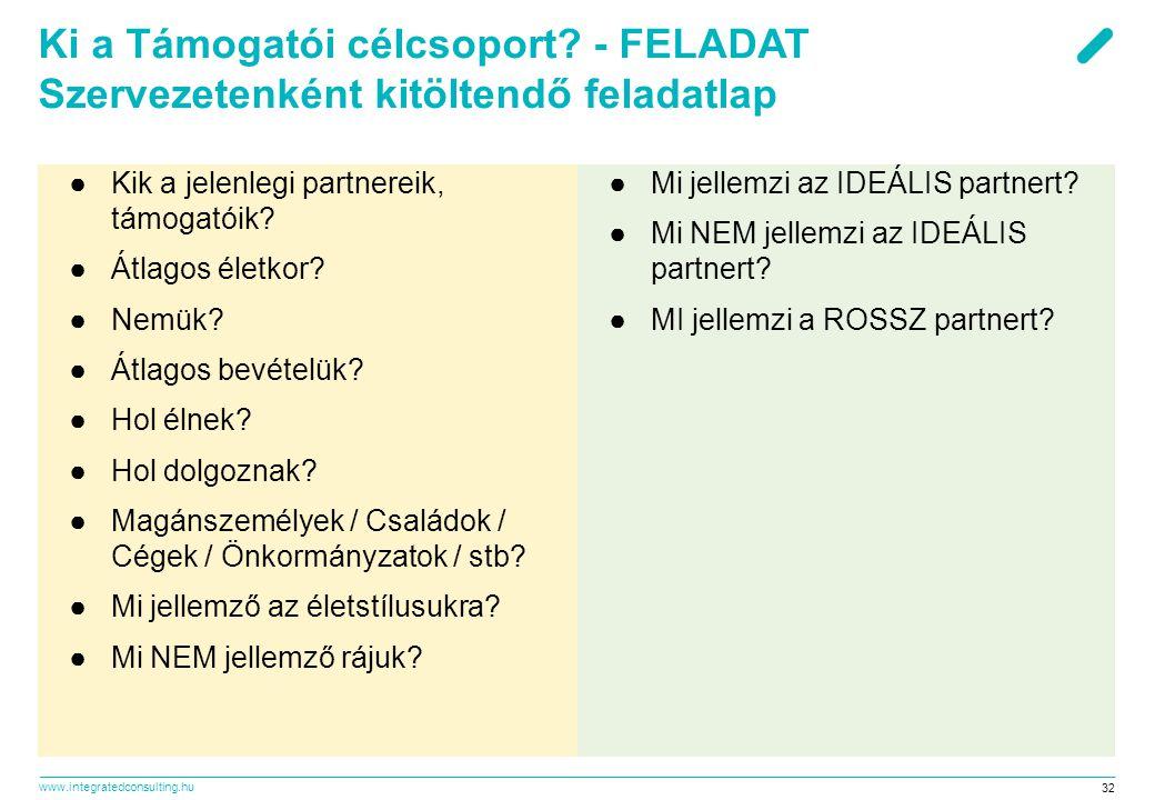 www.integratedconsulting.hu 32 Ki a Támogatói célcsoport? - FELADAT Szervezetenként kitöltendő feladatlap ●Kik a jelenlegi partnereik, támogatóik? ●Át