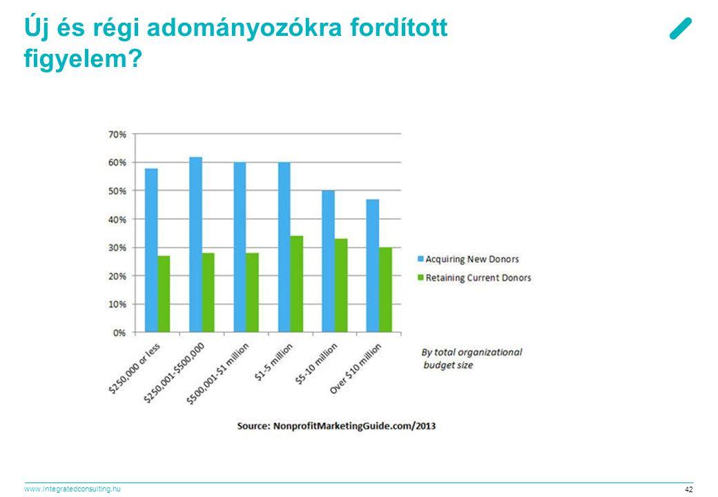 www.integratedconsulting.hu 42 Új és régi adományozókra fordított figyelem?