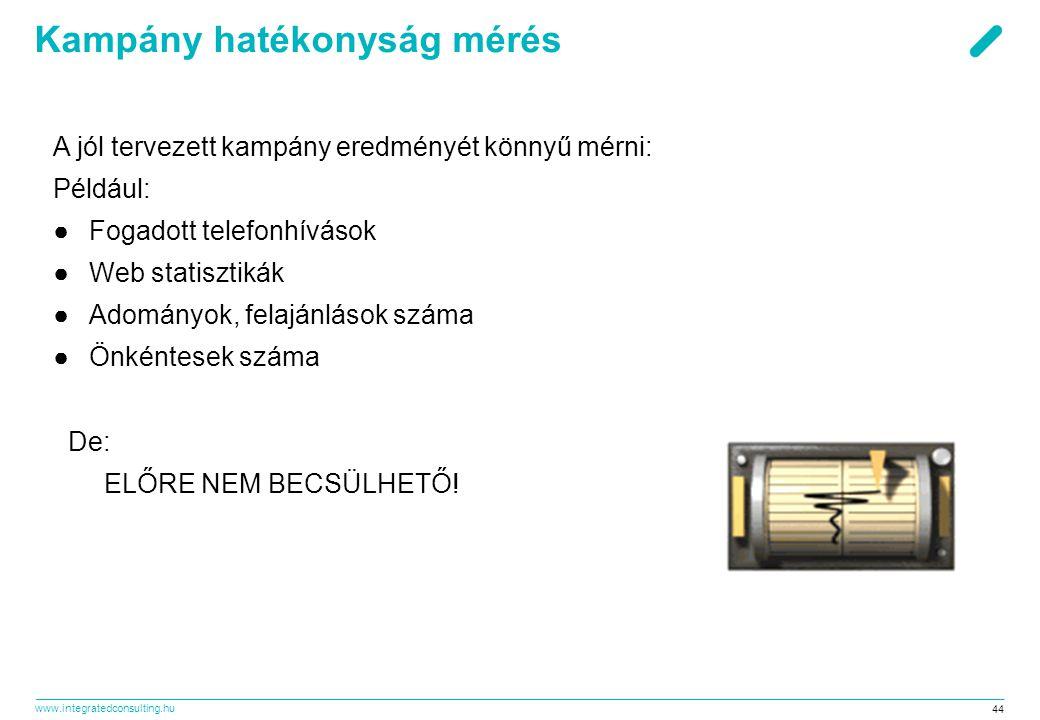 www.integratedconsulting.hu 44 Kampány hatékonyság mérés A jól tervezett kampány eredményét könnyű mérni: Például: ●F●Fogadott telefonhívások ●W●Web s